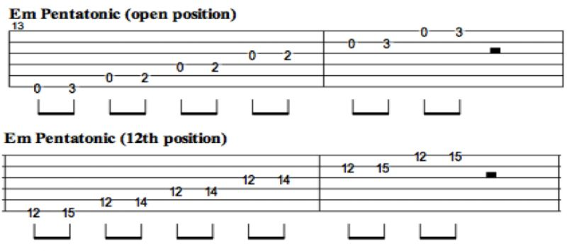 Beginner Guitar scales | DSP Guitar Tuition